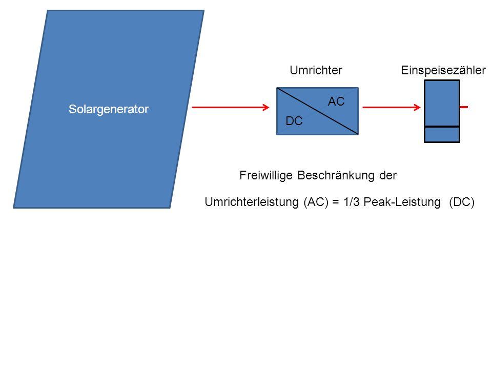 Umrichterleistung (AC) = 1/3 Peak-Leistung (DC) Freiwillige Beschränkung der Solargenerator Einspeisezähler DC AC Umrichter
