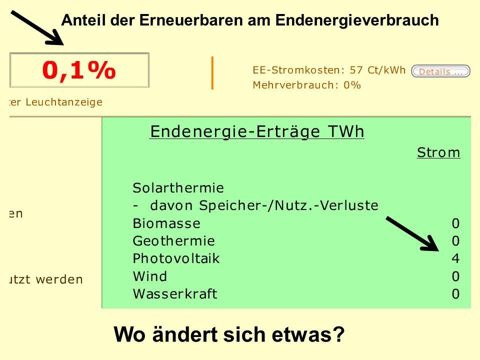 Wo ändert sich etwas? Anteil der Erneuerbaren am Endenergieverbrauch
