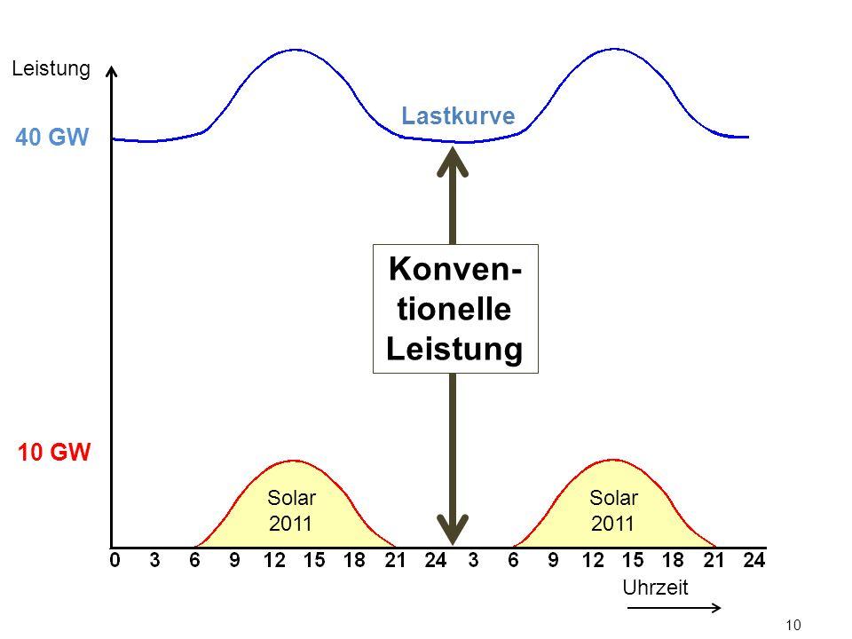 10 Lastkurve Uhrzeit Leistung 10 GW 40 GW Konven- tionelle Leistung Solar 2011
