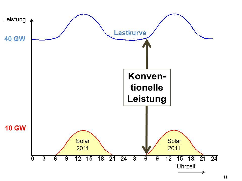 11 Lastkurve Uhrzeit Leistung 10 GW 40 GW Konven- tionelle Leistung Solar 2011