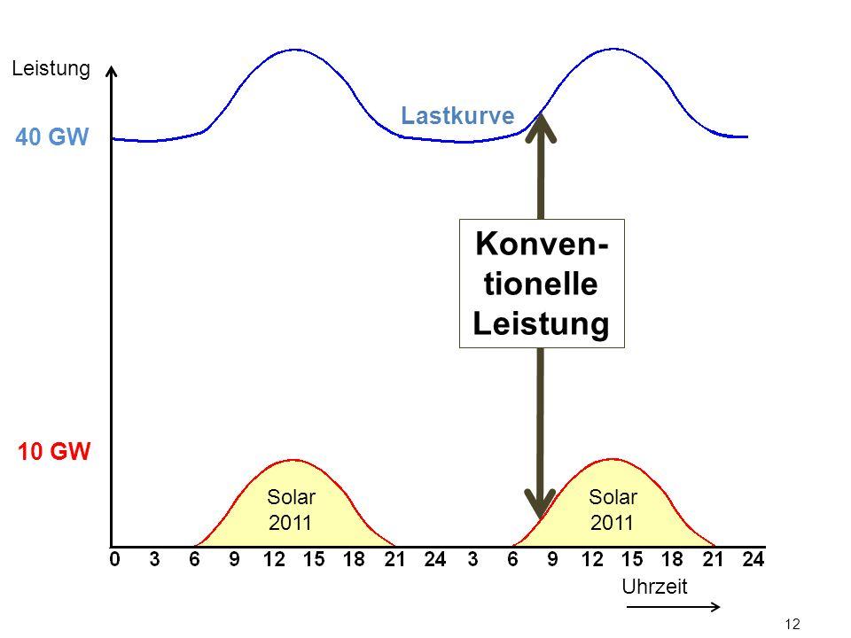 12 Lastkurve Uhrzeit Leistung 10 GW 40 GW Konven- tionelle Leistung Solar 2011