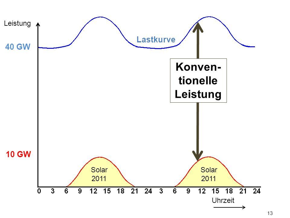 13 Lastkurve Uhrzeit Leistung 10 GW 40 GW Konven- tionelle Leistung Solar 2011