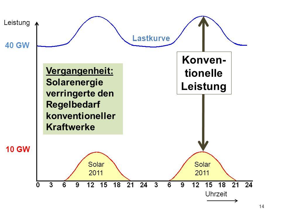 14 Lastkurve Uhrzeit Leistung 10 GW 40 GW Vergangenheit: Solarenergie verringerte den Regelbedarf konventioneller Kraftwerke Konven- tionelle Leistung