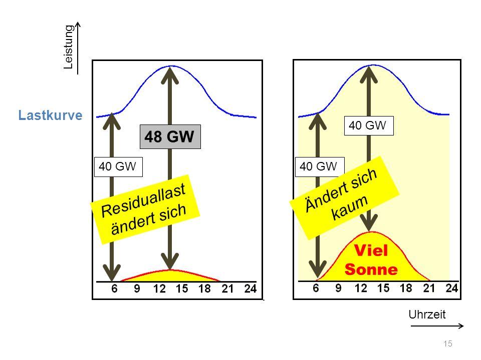 Lastkurve Uhrzeit Leistung Viel Sonne 40 GW 48 GW 40 GW Residuallast ändert sich 15 Ändert sich kaum