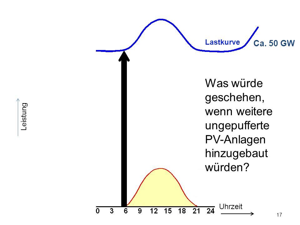 17 Leistung Ca. 50 GW Uhrzeit Was würde geschehen, wenn weitere ungepufferte PV-Anlagen hinzugebaut würden? Lastkurve