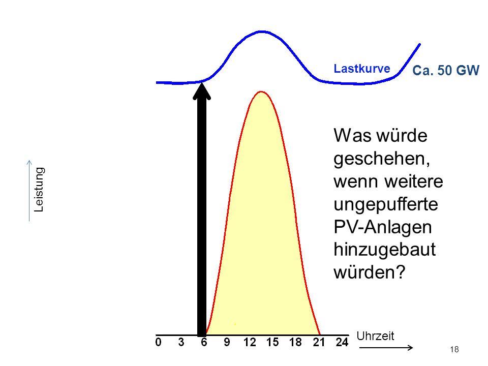 18 Leistung Ca. 50 GW Uhrzeit Was würde geschehen, wenn weitere ungepufferte PV-Anlagen hinzugebaut würden? Lastkurve