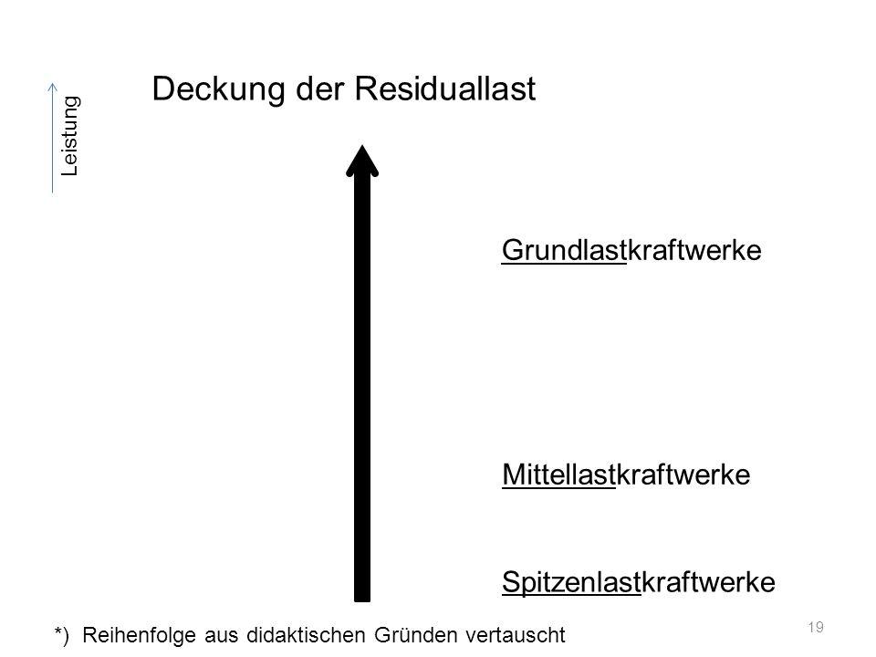 Leistung Grundlastkraftwerke Mittellastkraftwerke Spitzenlastkraftwerke Deckung der Residuallast *) Reihenfolge aus didaktischen Gründen vertauscht 19