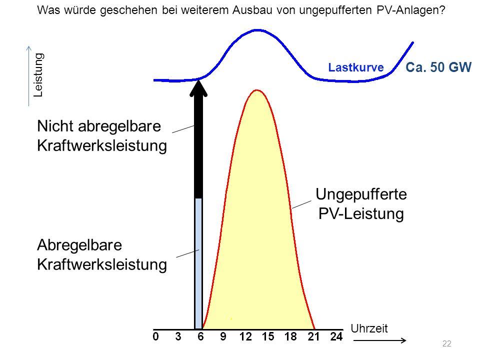 Ca. 50 GW Leistung Uhrzeit Nicht abregelbare Kraftwerksleistung Abregelbare Kraftwerksleistung Ungepufferte PV-Leistung Was würde geschehen bei weiter