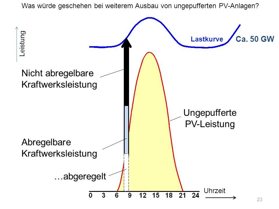 Ca. 50 GW Uhrzeit Leistung Nicht abregelbare Kraftwerksleistung Abregelbare Kraftwerksleistung Ungepufferte PV-Leistung …abgeregelt Was würde geschehe
