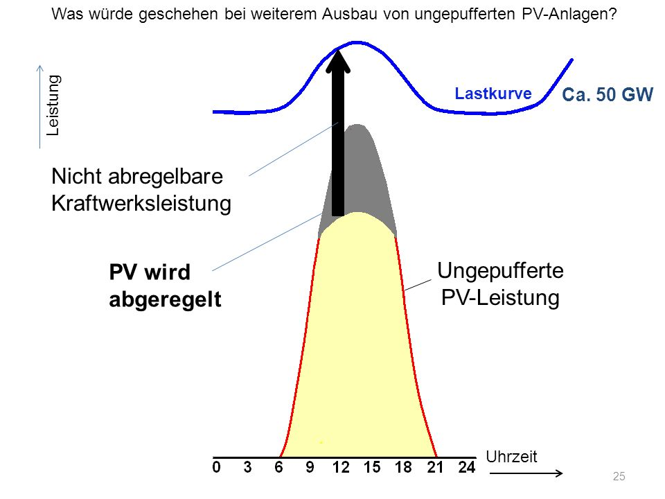 Ca. 50 GW Uhrzeit Leistung Nicht abregelbare Kraftwerksleistung Ungepufferte PV-Leistung Was würde geschehen bei weiterem Ausbau von ungepufferten PV-