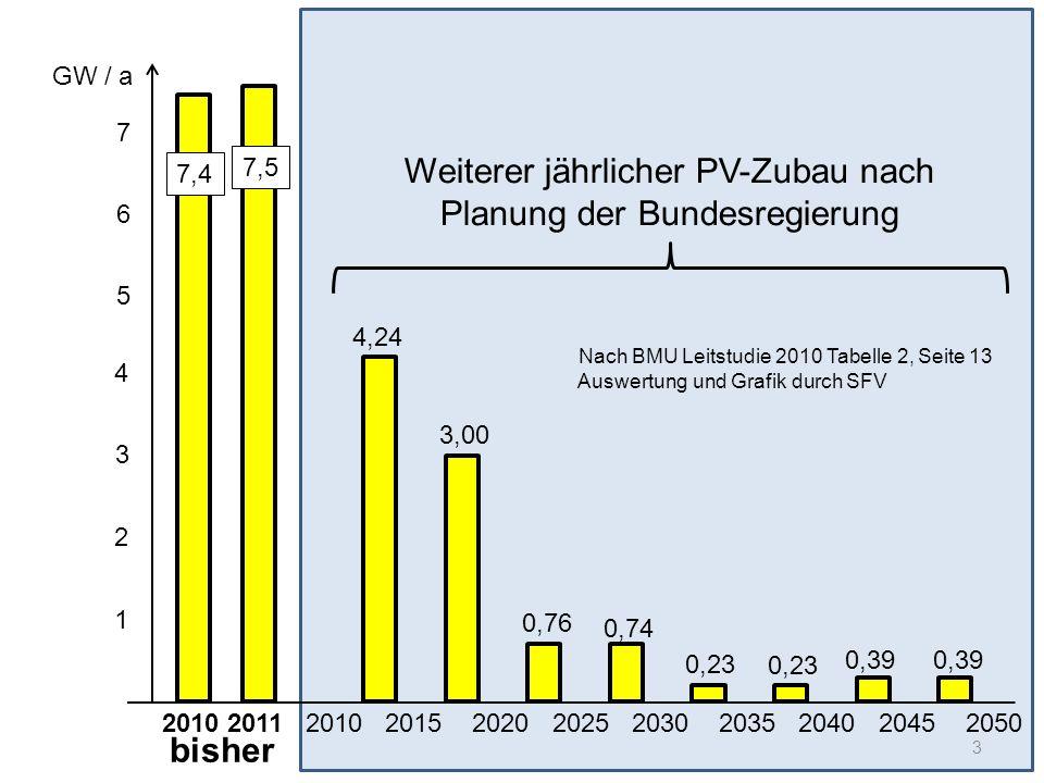 1 2 3 4 2010 2011 2010 2015 2020 2025 2030 2035 2040 2045 2050 Nach BMU Leitstudie 2010 Tabelle 2, Seite 13 Auswertung und Grafik durch SFV 4,24 3,00