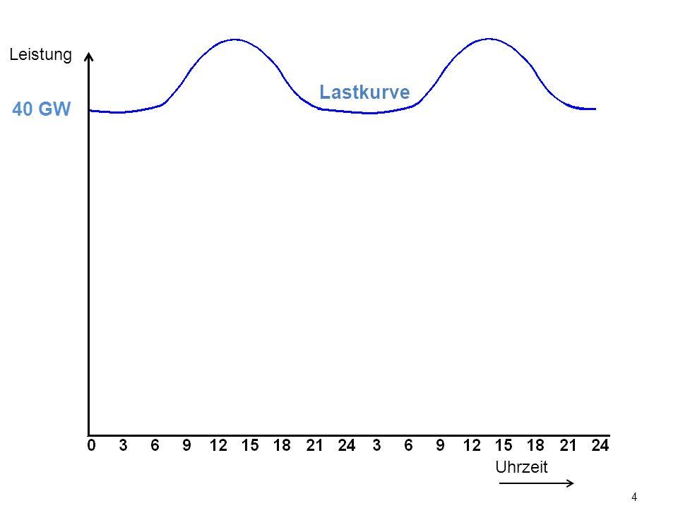 4 Lastkurve Uhrzeit Leistung 40 GW Solar 2011