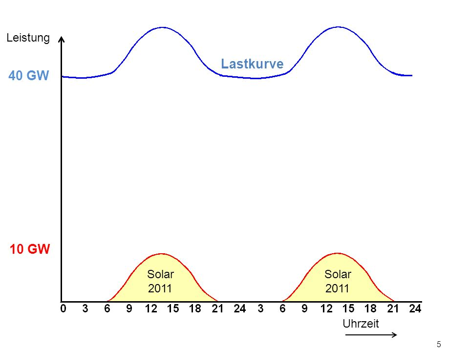 5 Uhrzeit Leistung 10 GW Solar 2011 40 GW Lastkurve