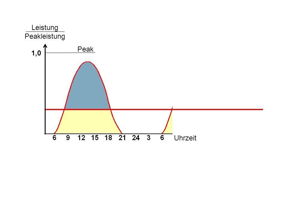 Peak Leistung Peakleistung 1,0 Uhrzeit