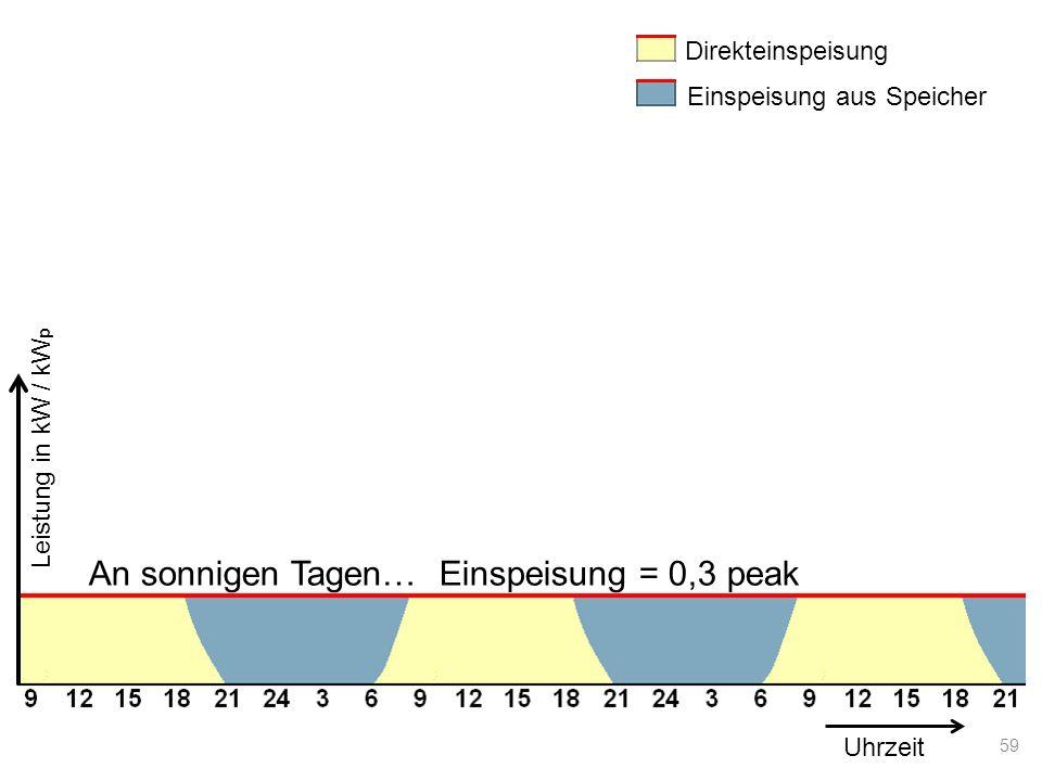 Direkteinspeisung Einspeisung aus Speicher Uhrzeit An sonnigen Tagen… Einspeisung = 0,3 peak Leistung in kW / kW p 59