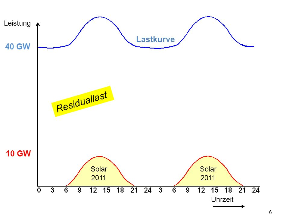 6 Uhrzeit Leistung 10 GW 40 GW Solar 2011 Residuallast