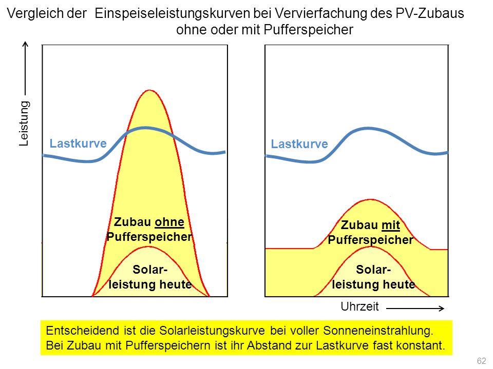 Solar- leistung heute Zubau ohne Pufferspeicher Uhrzeit Lastkurve Leistung Solar- leistung heute Zubau mit Pufferspeicher Vergleich der Einspeiseleist