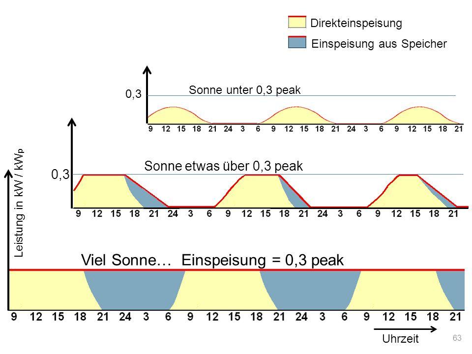 Direkteinspeisung Einspeisung aus Speicher Uhrzeit Viel Sonne… Einspeisung = 0,3 peak Sonne etwas über 0,3 peak Sonne unter 0,3 peak Leistung in kW /