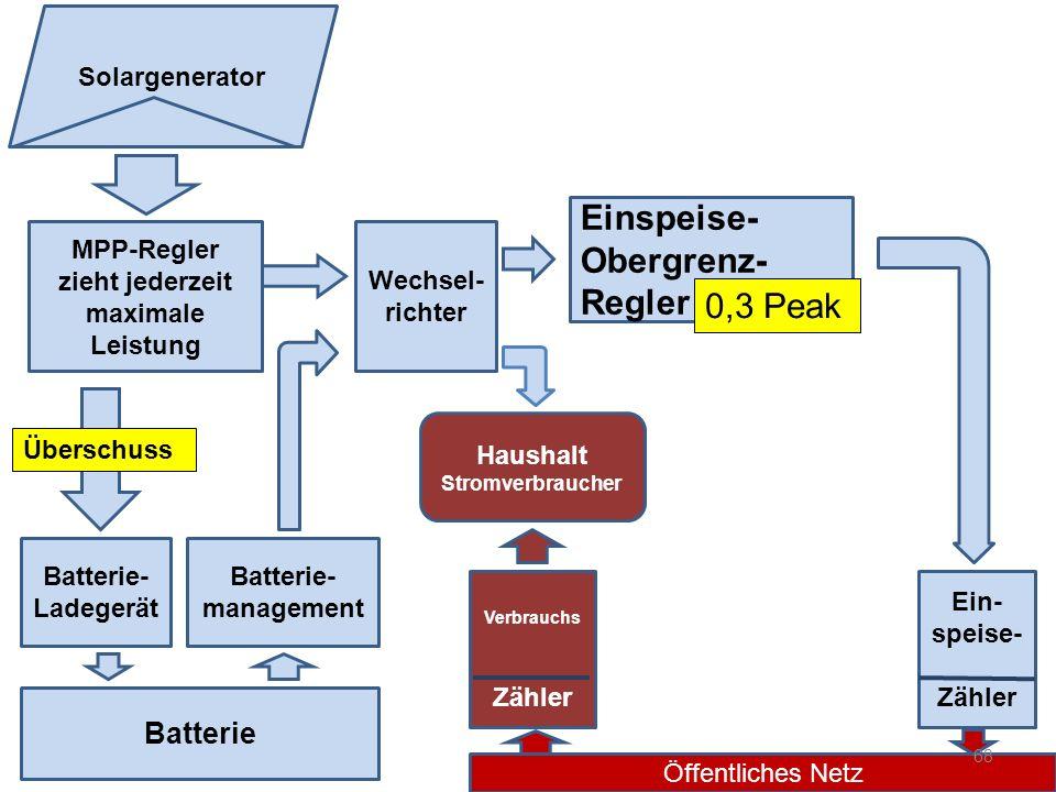 MPP-Regler zieht jederzeit maximale Leistung Wechsel- richter Batterie Batterie- Ladegerät Einspeise- Obergrenz- Regler Überschuss Batterie- managemen
