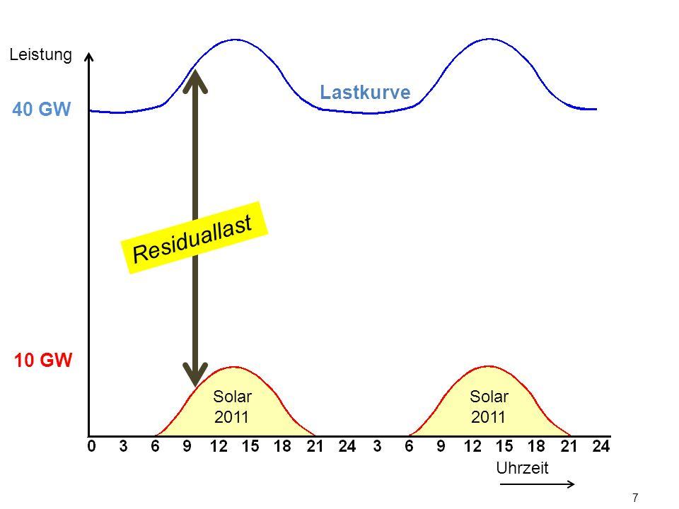 7 Lastkurve Uhrzeit Leistung 10 GW 40 GW Solar 2011 Residuallast