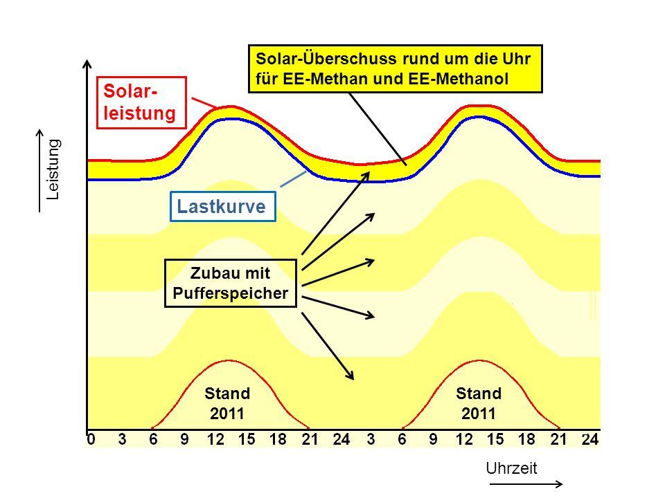 Lastkurve Stand 2011 Uhrzeit Leistung Solar- leistung Solar-Überschuss rund um die Uhr für EE-Methan und EE-Methanol Zubau mit Pufferspeicher