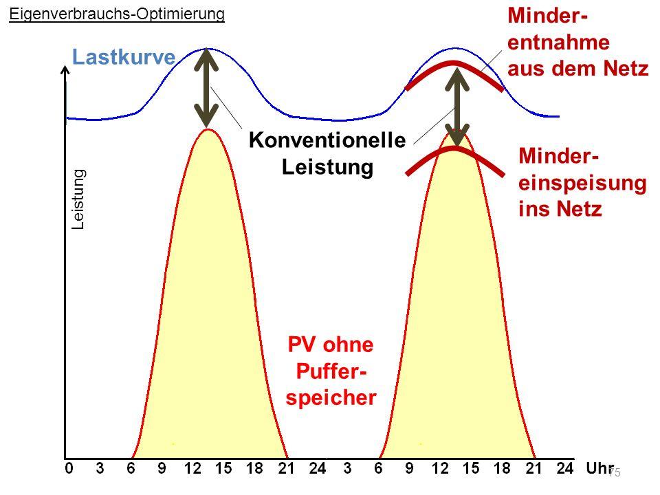 Lastkurve Konventionelle Leistung PV ohne Puffer- speicher Uhr Leistung Minder- entnahme aus dem Netz Minder- einspeisung ins Netz Eigenverbrauchs-Opt