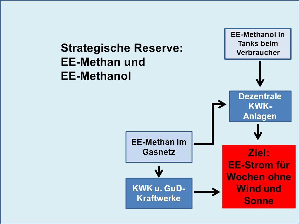 Dezentrale KWK- Anlagen KWK u. GuD- Kraftwerke Ziel: EE-Strom für Wochen ohne Wind und Sonne EE-Methan im Gasnetz EE-Methanol in Tanks beim Verbrauche
