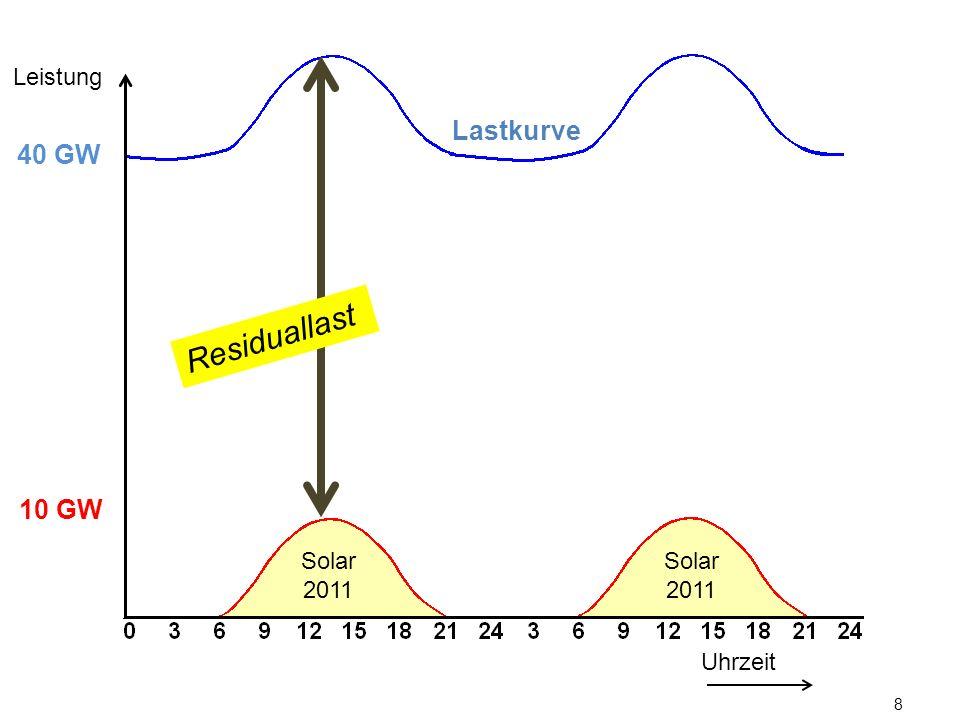 8 Lastkurve Uhrzeit Leistung 10 GW 40 GW Solar 2011 Residuallast