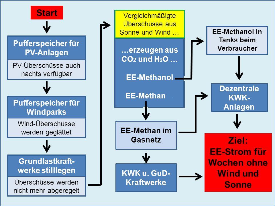 Pufferspeicher für PV-Anlagen Pufferspeicher für Windparks …erzeugen aus CO 2 und H 2 O … EE-Methanol EE-Methan. PV-Überschüsse auch nachts verfügbar