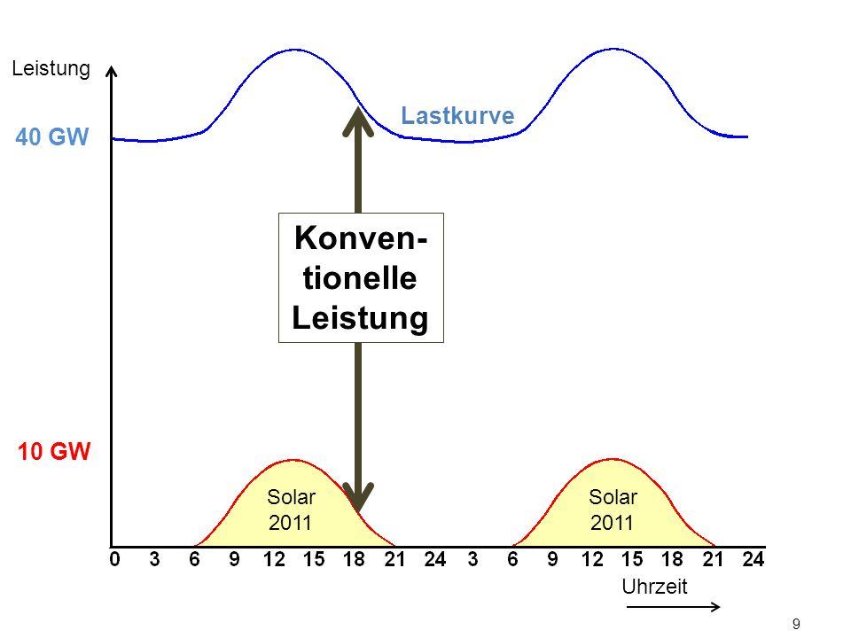 9 Lastkurve Uhrzeit Leistung 10 GW 40 GW Konven- tionelle Leistung Solar 2011