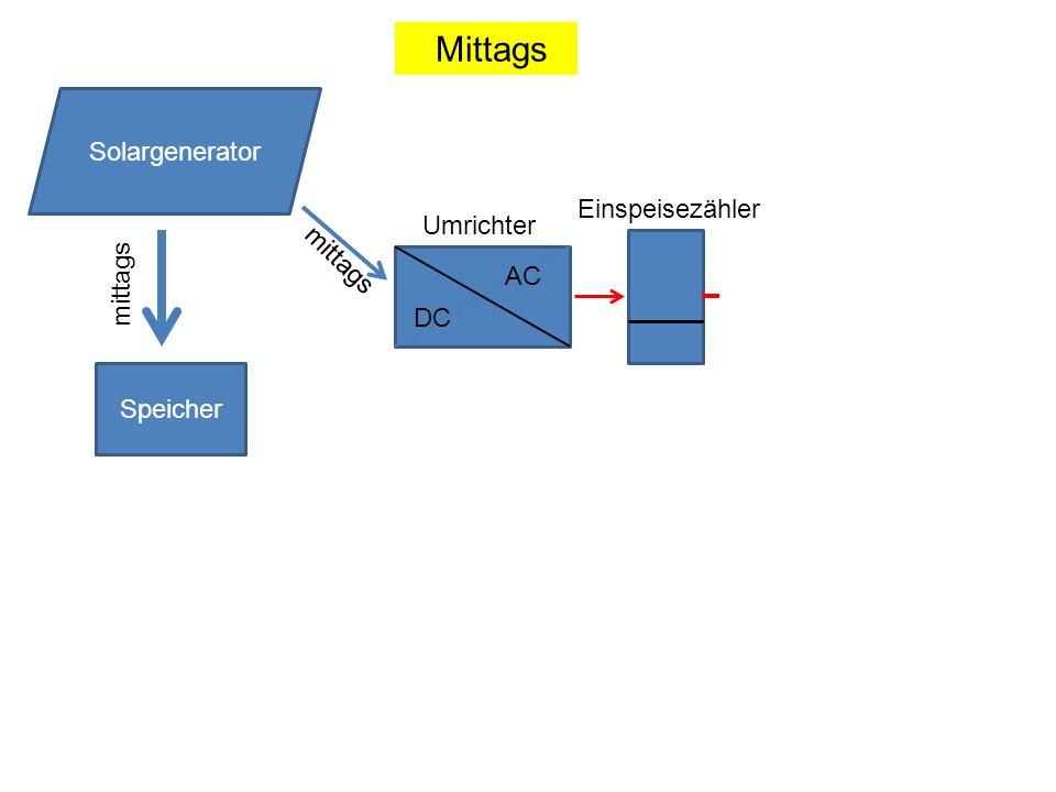 Speicher DC AC Solargenerator mittags Umrichter Mittags Einspeisezähler