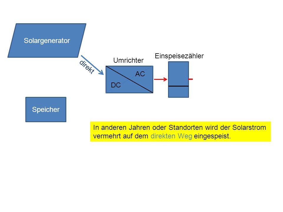Speicher DC AC Solargenerator Umrichter Einspeisezähler direkt In anderen Jahren oder Standorten wird der Solarstrom vermehrt auf dem direkten Weg ein