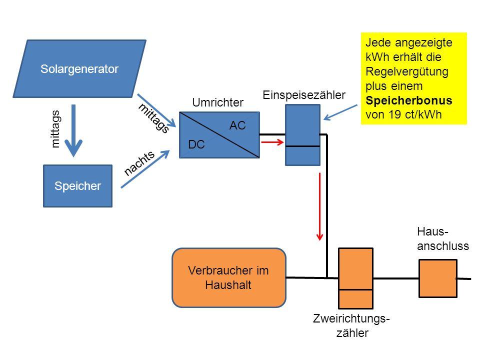 Speicher DC AC Solargenerator mittags nachts mittags Umrichter Verbraucher im Haushalt Zweirichtungs- zähler Haus- anschluss Jede angezeigte kWh erhäl