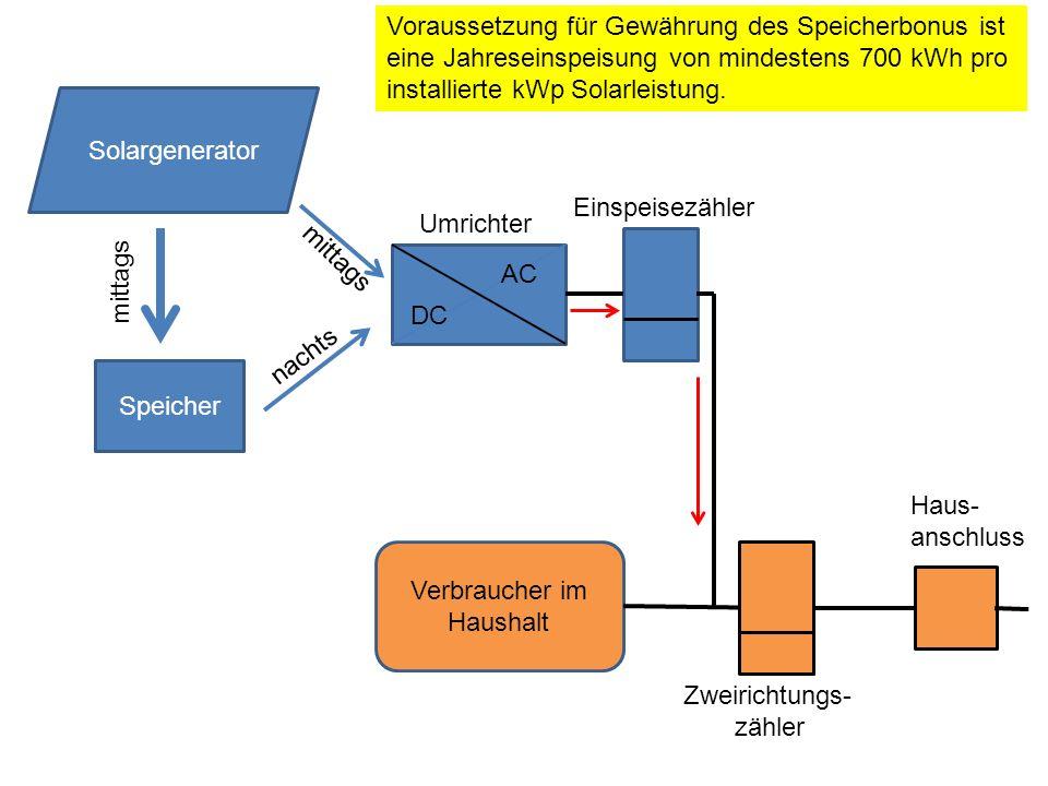 Speicher DC AC Solargenerator mittags nachts mittags Umrichter Verbraucher im Haushalt Zweirichtungs- zähler Haus- anschluss Einspeisezähler Vorausset