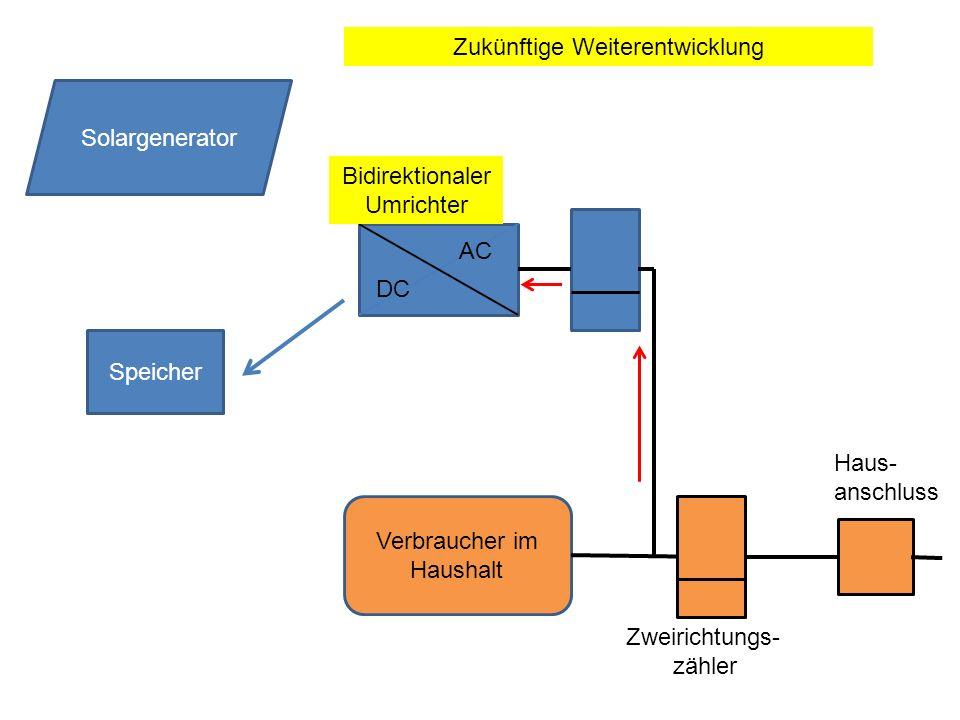 Speicher DC AC Solargenerator Verbraucher im Haushalt Zweirichtungs- zähler Haus- anschluss Zukünftige Weiterentwicklung Bidirektionaler Umrichter
