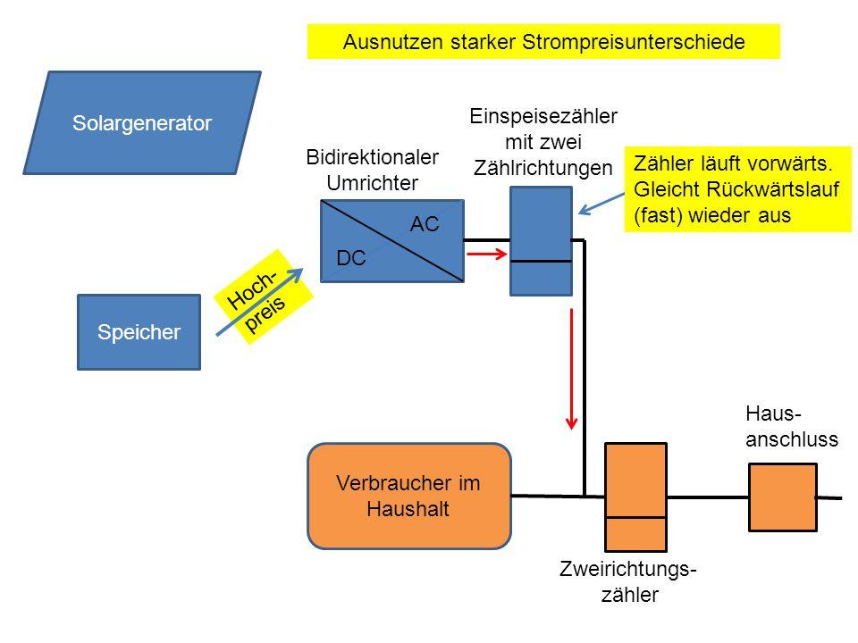 Hoch- preis Speicher DC AC Solargenerator Verbraucher im Haushalt Zweirichtungs- zähler Haus- anschluss Zähler läuft vorwärts. Gleicht Rückwärtslauf (