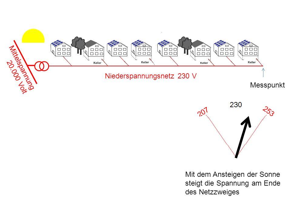 Mittelspannung 20.000 Volt Niederspannungsnetz 230 V Messpunkt Mit dem Ansteigen der Sonne steigt die Spannung am Ende des Netzzweiges