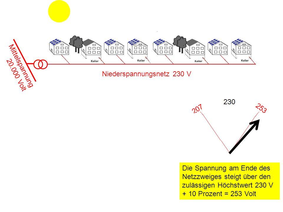 Mittelspannung 20.000 Volt Niederspannungsnetz 230 V Die Spannung am Ende des Netzzweiges steigt über den zulässigen Höchstwert 230 V + 10 Prozent = 2