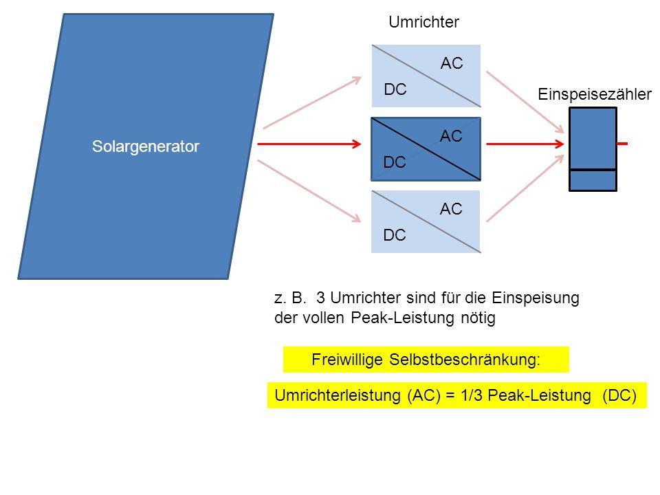 Umrichterleistung (AC) = 1/3 Peak-Leistung (DC) Freiwillige Selbstbeschränkung: DC AC Solargenerator Umrichter Einspeisezähler DC AC DC AC z. B. 3 Umr