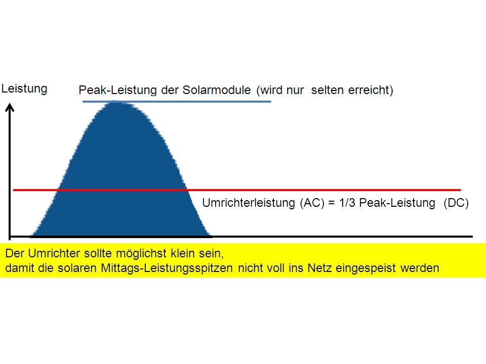 Umrichterleistung (AC) = 1/3 Peak-Leistung (DC) Der Umrichter sollte möglichst klein sein, damit die solaren Mittags-Leistungsspitzen nicht voll ins N