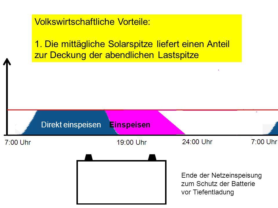 Ende der Netzeinspeisung zum Schutz der Batterie vor Tiefentladung Volkswirtschaftliche Vorteile: 1. Die mittägliche Solarspitze liefert einen Anteil