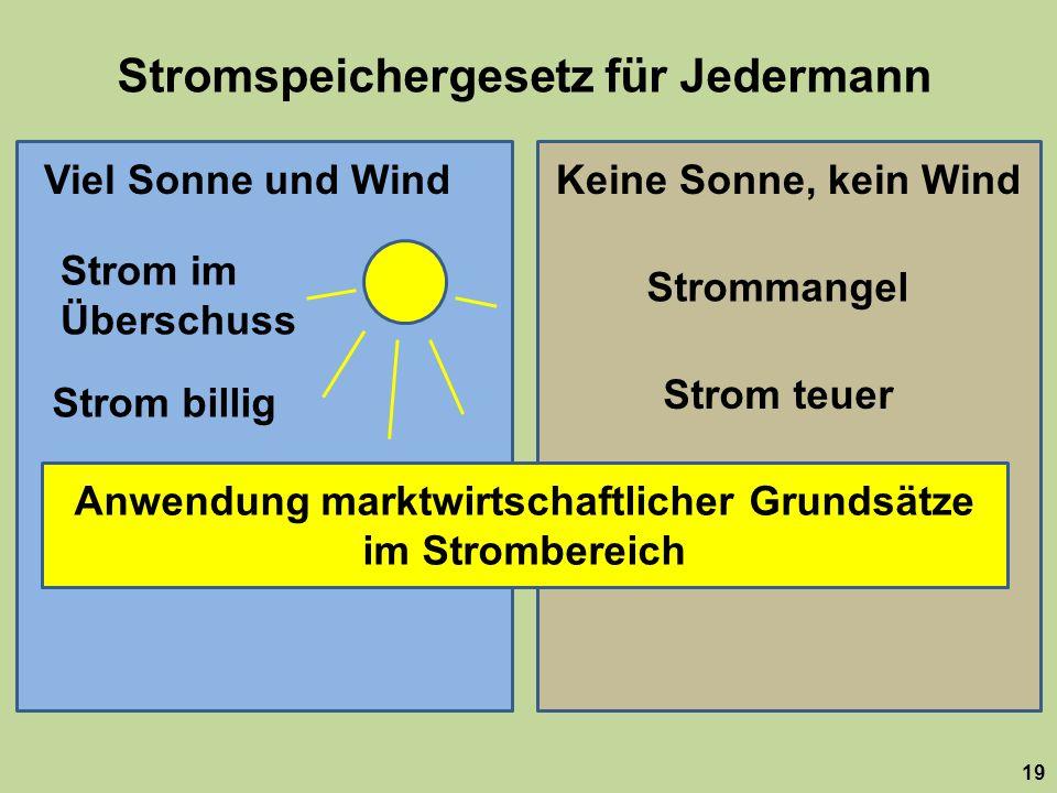 Stromspeichergesetz für Jedermann 19 Viel Sonne und WindKeine Sonne, kein Wind Strom im Überschuss Strommangel Strom billig Strom teuer Anwendung marktwirtschaftlicher Grundsätze im Strombereich