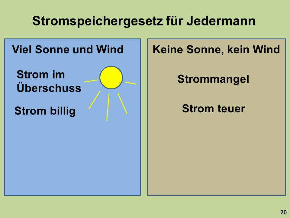 Stromspeichergesetz für Jedermann 20 Viel Sonne und WindKeine Sonne, kein Wind Strom im Überschuss Strommangel Strom billig Strom teuer