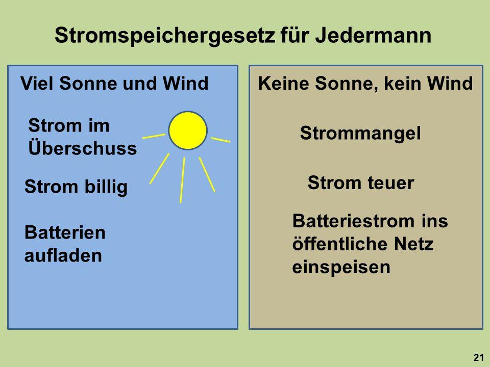 Stromspeichergesetz für Jedermann 21 Viel Sonne und WindKeine Sonne, kein Wind Strom im Überschuss Strommangel Strom billig Strom teuer Batterien aufladen Batteriestrom ins öffentliche Netz einspeisen