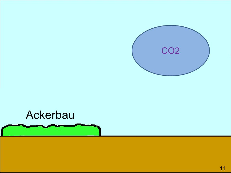 Ackerbau 114 CO2