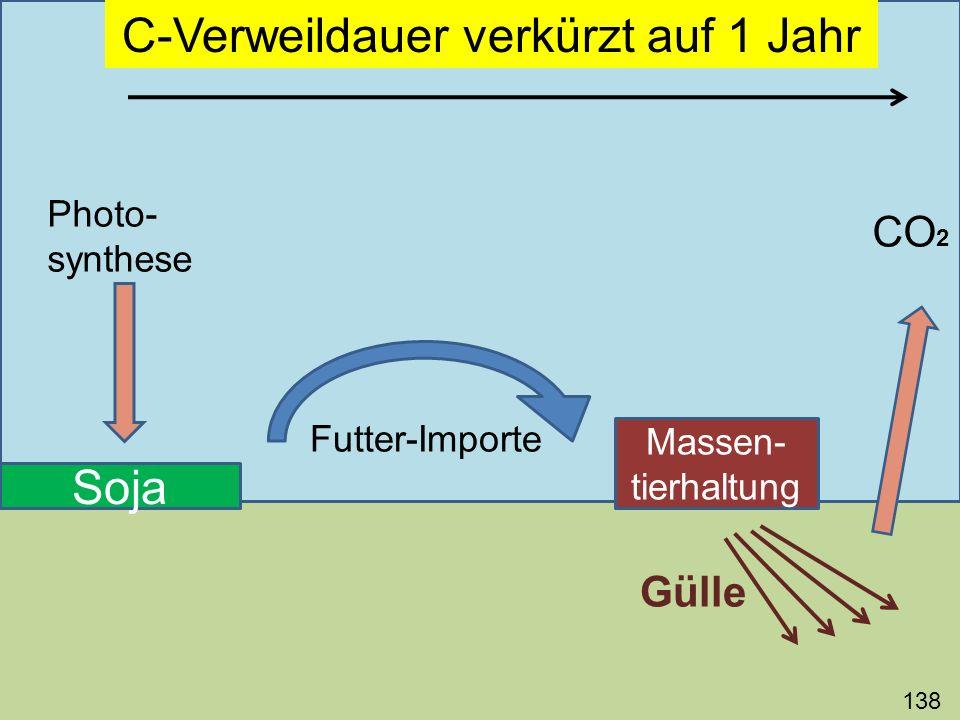 138 Soja Photo- synthese Futter-Importe Massen- tierhaltung Gülle CO 2 C-Verweildauer verkürzt auf 1 Jahr