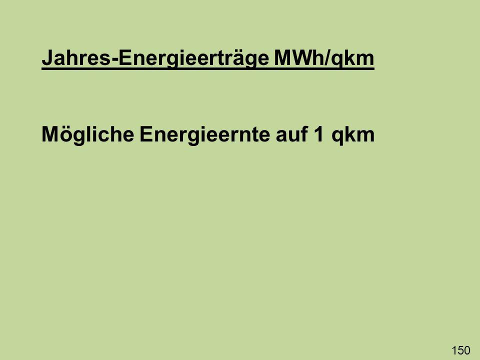 Jahres-Energieerträge MWh/qkm Mögliche Energieernte auf 1 qkm 150