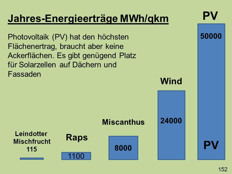 Jahres-Energieerträge MWh/qkm 50000 PV 24000 8000 1100 Raps Leindotter Mischfrucht 115 Miscanthus Wind PV Photovoltaik (PV) hat den höchsten Flächener