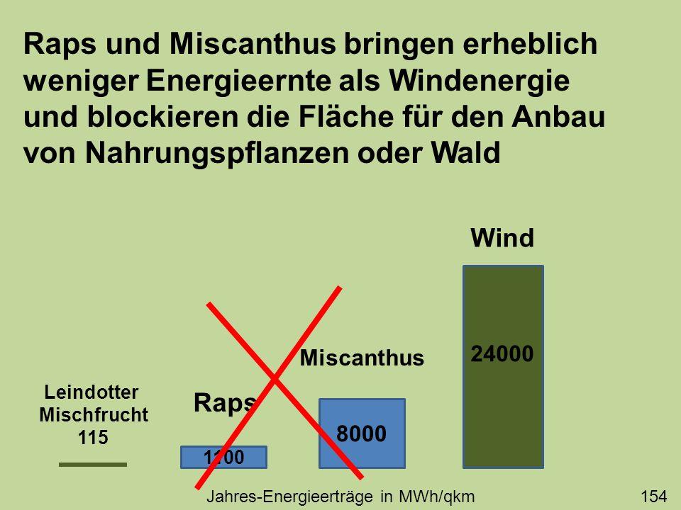 Raps und Miscanthus bringen erheblich weniger Energieernte als Windenergie und blockieren die Fläche für den Anbau von Nahrungspflanzen oder Wald 2400