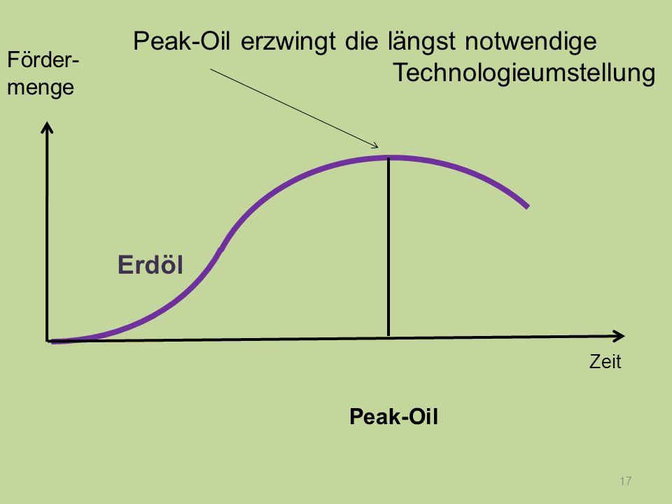 17 Peak-Oil Förder- menge Zeit Peak-Oil erzwingt die längst notwendige Technologieumstellung Erdöl